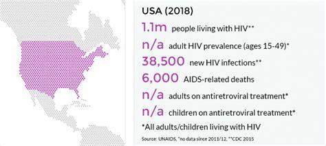 hiv  aids   united states  america usa avert