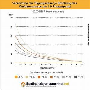 Sollzins Berechnen : annuit tendarlehen vergleich rechner und funktionsweise ~ Themetempest.com Abrechnung