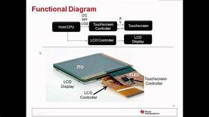 Introduction To Touch Screen  U0026 Haptic Technologies