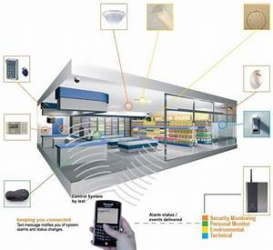 Nsi Burglar Alarm Systems For Homes And Businesses  Police