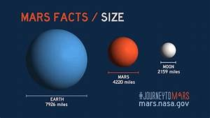 The diameter of Mars is 4220 miles (6792 km). That means ...