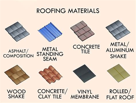 types of roofing materials overview