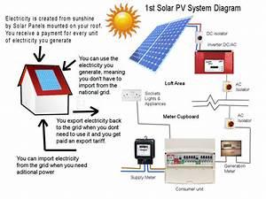 Solar Energy   tokophilips