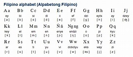 Filipino (wikang Filipino) is a prestige register of ...