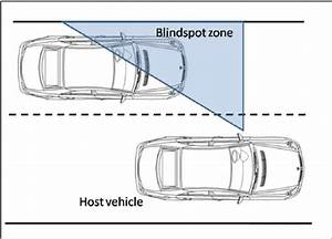 The Blindspot Zone Description  We Define The Blindspot Of