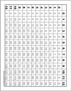 Addition And Subtraction Chart Printable 70 Fun Multiplication Worksheets Charts Flash Cards