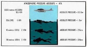 4 U00ba Eso  Unit 3  Pressure