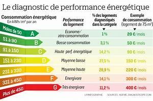 Classe Energie Maison : logement nicolas hulot veut taxer les passoires ~ Melissatoandfro.com Idées de Décoration