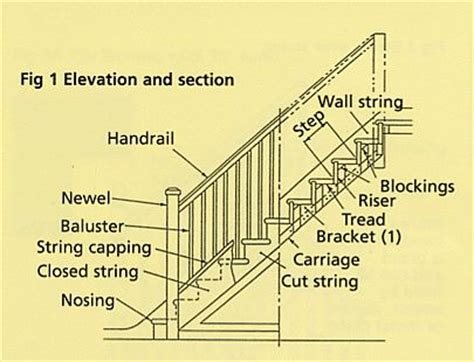 Staircase Banister Parts by This Glossary Of Staircase Related Terminology Is By No