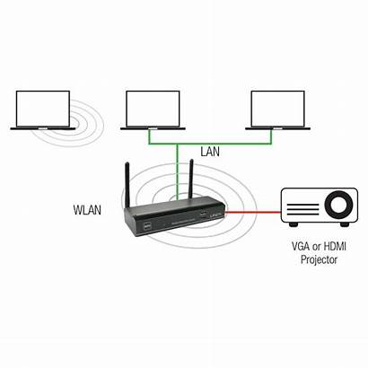 Server Hdmi Wlan Vga Projector 11n Lindy