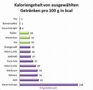 Wieviel Lumen Sollte Eine Leselampe Haben : hat bier viele kalorien ~ Bigdaddyawards.com Haus und Dekorationen