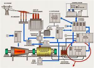 Electrical Engineering World  Construction Of A Power Plant With Synchronous Generator