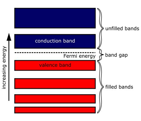 file bandgap in semiconductor svg wikipedia file energy band diagram svg wikibooks open books for