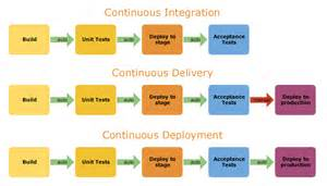 Deployment Integration Continuous Delivery