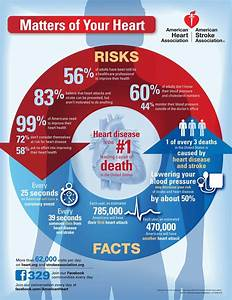 A Heart Disease Infographic