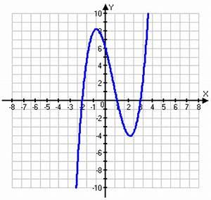 Nullstellen Berechnen X 2 : ganzrationale funktionen referat ~ Themetempest.com Abrechnung