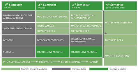Program Structure - ENREM - International Master Programme ...