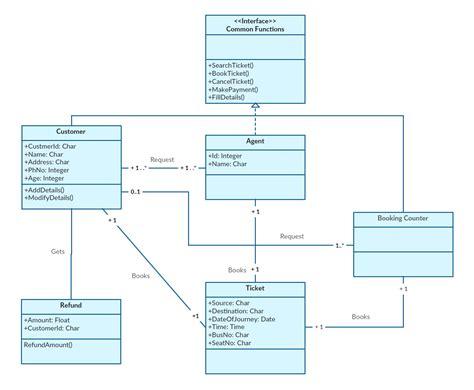 Visio 2013 erd template costumepartyrun sequence diagram visio 2013 mitchell wiring diagrams ccuart Choice Image