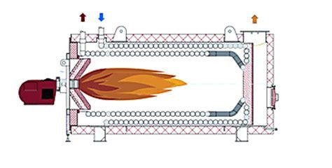 intec energy thermal oil heaters
