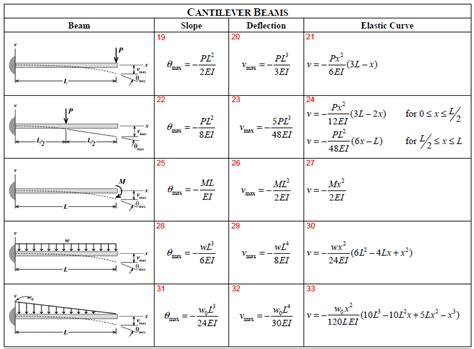 beam deflection formula table problem solution
