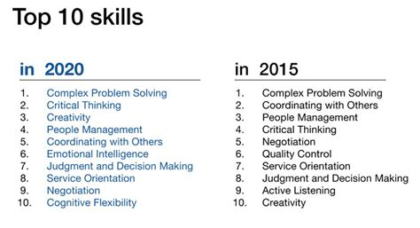10 listing your skills for 28 images resume skills