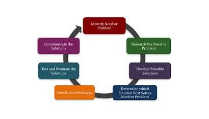 Processes Engineering Basic Thinking Flow Engineers Designing