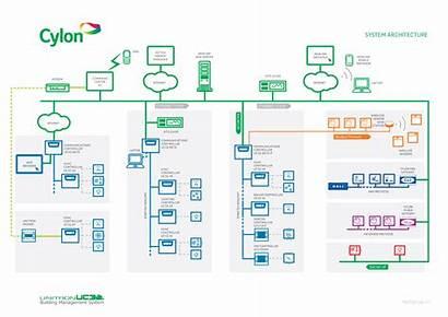 System Architecture Cylon Building Management Diagram Bms