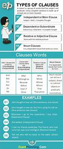 Types Of Clauses In English Grammar