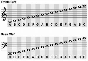 Treble Clef And Bass Clef Chart