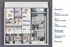 Schaltplan Sicherungskasten Hausanschluss : z hleranlage elektro grundinstallationen baunetz wissen ~ Watch28wear.com Haus und Dekorationen