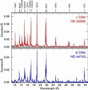 Shows The Position Of  U03b2 Cma And  U01eb Cma In The Hertzsprung