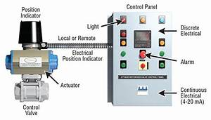 Mark Series Valve Position Indicator Is Perfect For Valve