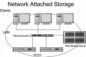 What Is The Difference Between San  Dfs And Nas