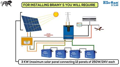 How Install Solar Rooftop System Kam Brainys