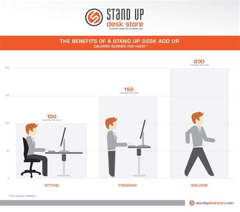 calories burned standing at my desk 25 best images about sit to standing desks on