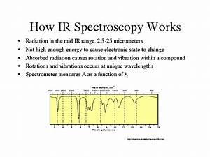 How Ir Spectroscopy Works