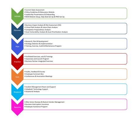 Business Continuity Consultant Resume by Business Continuity Plan Template E Commercewordpress
