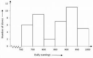 Bar Graph Or Histogram