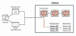 What Is Failover  Definition  U0026 Faqs