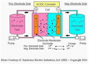 Why The World Needs Flow Batteries  U2013 Gigaom