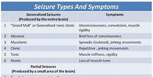 Nutrition Chart For Adults Seizure Types Symptoms Cheat Sheet Nclex Quiz