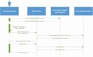 Submit Azure Media Clipper Clipping Jobs