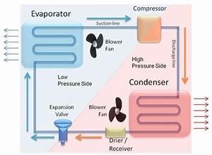 Figure 1  Refrigeration Cycle Diagram
