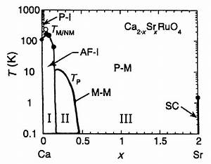 Phase Diagram Of Ca2 U2212xsrxruo4  The Phases Are Denoted By