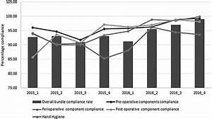 Percentage Compliance With Care Bundle After Surveillance