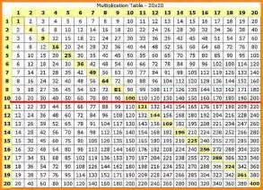 table de multiplication 1 a 20 8 multiplication chart 1 25 media resumed