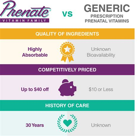 Prenate® Vitamin Family Vs Generic Prescription Prenatal