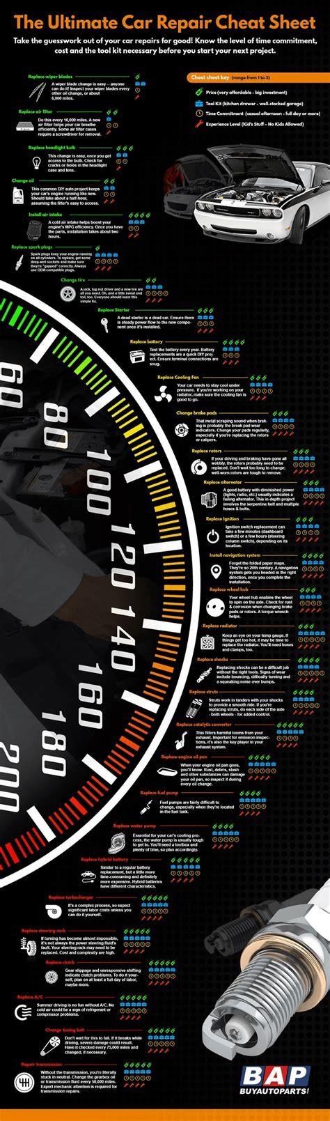 infographic  ultimate car repair cheat sheet