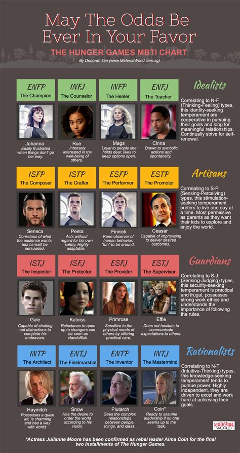 hunger character chart hunger games personality chart personality club