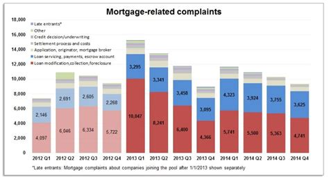 What Changes Are Coming To The Cfpb's Consumer Complaint